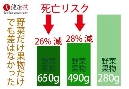 野菜果物死亡リスク