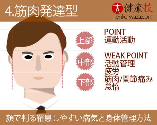 【秘伝!】顔だけで判る罹患しやすい病気と身体管理方法4