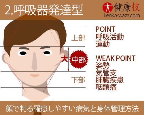 【秘伝!】顔だけで判る罹患しやすい病気と身体管理方法2